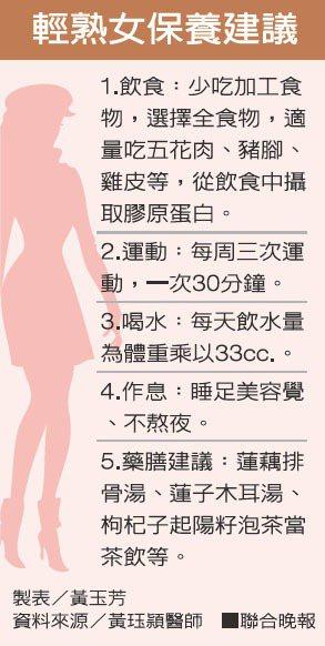 輕熟女保養建議資料來源:黃珏穎醫師 製表/黃玉芳