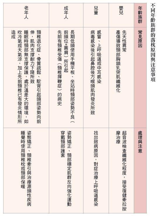 【圖/摘自遠流出版《疼痛完治》,作者許宏志醫師】