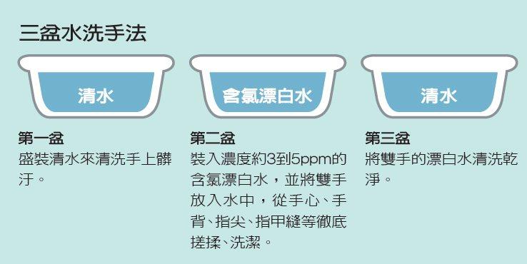 三盆水洗手法 圖/聯合報
