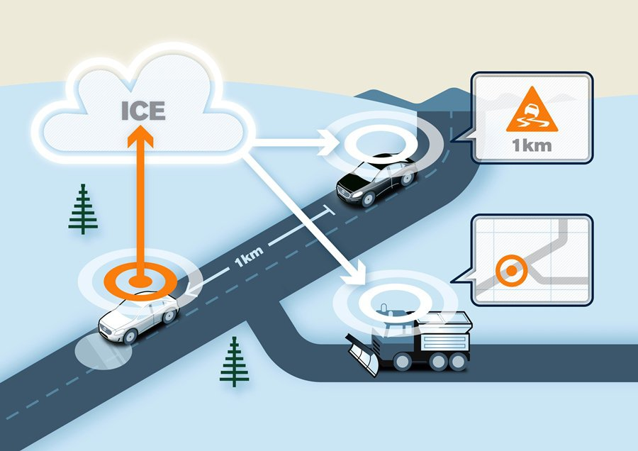 VOLVO未來將結合雲端車聯網裝置,車和車之間建立互聯,如此可以更早預知可能發生的潛在事故,提前預防,最後進化到無人駕駛的理想。 Volvo提供