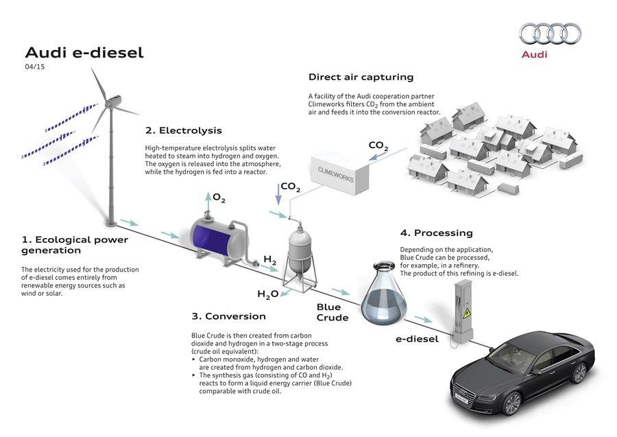 藍色原油是利用風力太能和水力發電產生的能源,運用可逆還原電解技術從水中生成氫氣,再利用氫與二氧化碳混合,經由兩道化學反應過程,最後製造液態的長鍊碳氫化合物,也就是合成柴油。 Audi提供