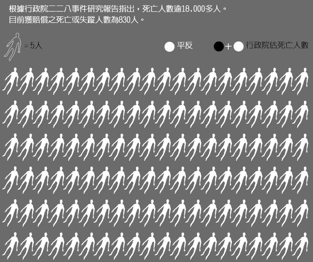 大量人像佈滿全部畫面,讓人感受228受難人數之多,令人震動。圖/結合報新媒體部提...