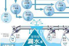 資訊圖表/台灣的水…漏很大 用很兇