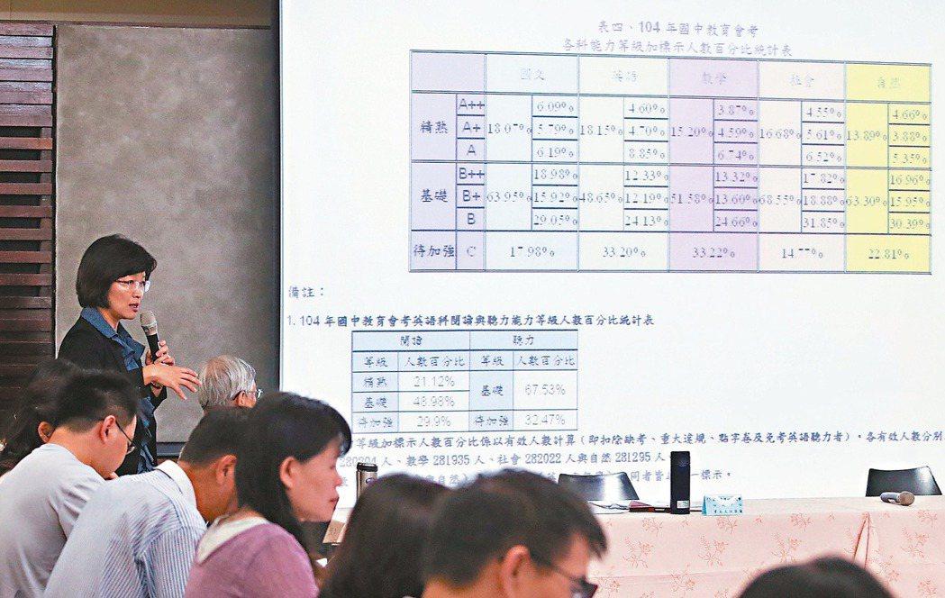 台師大心測中心昨天公布104年國中教育會考統計數據,全國共有1641人獲得最高的...
