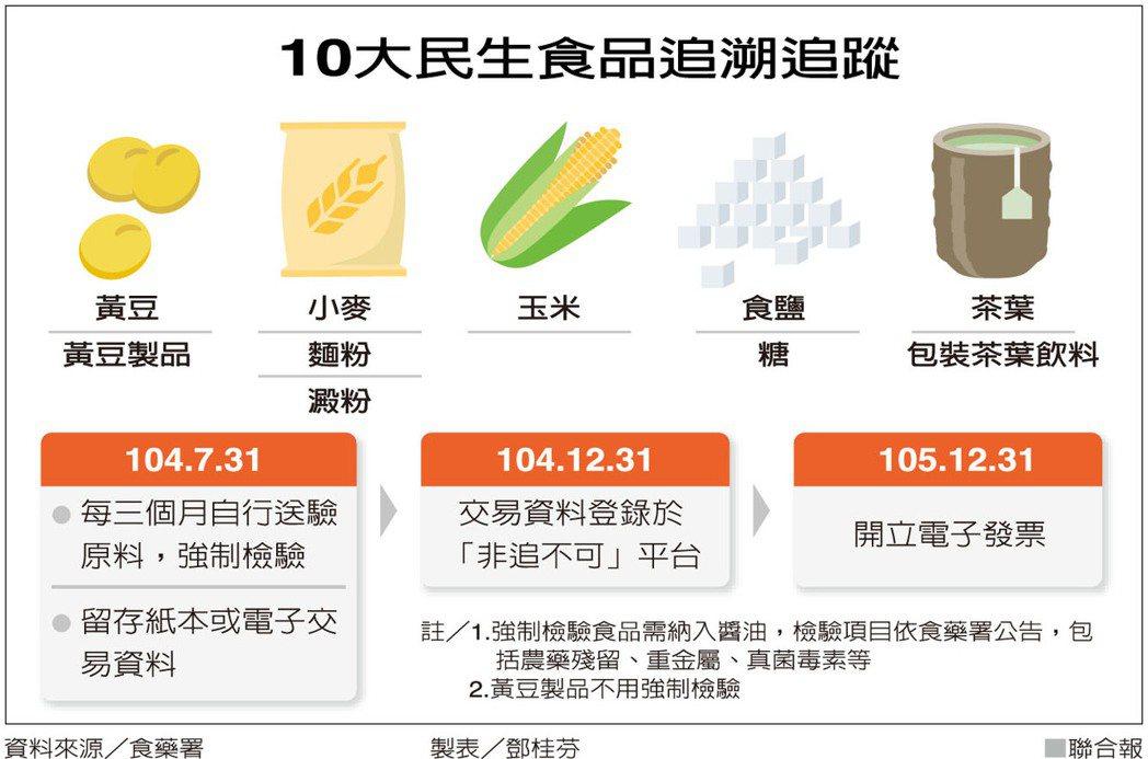 10大民生食品追溯追蹤 圖/聯合報提供