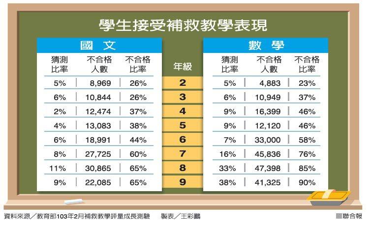 製表/王彩鸝 聯合報