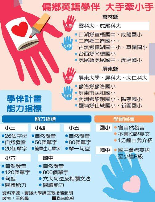 資料來源:實踐大學講座教授陳超明 製表:王彩鸝