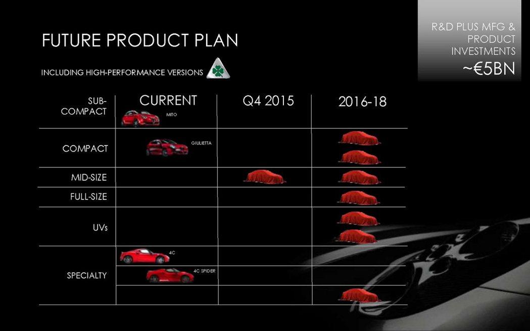 Alfa Romeo將於2年間推出7款新車!實在讓人期待。 carscoops....
