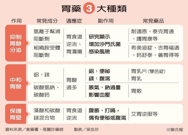 胃藥3大種類資料來源/食藥署、易麗珍藥師 製表/吳佳珍