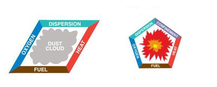 左圖:粉塵閃火發生的四項要素;右圖:粉塵爆炸發生的五項要素。