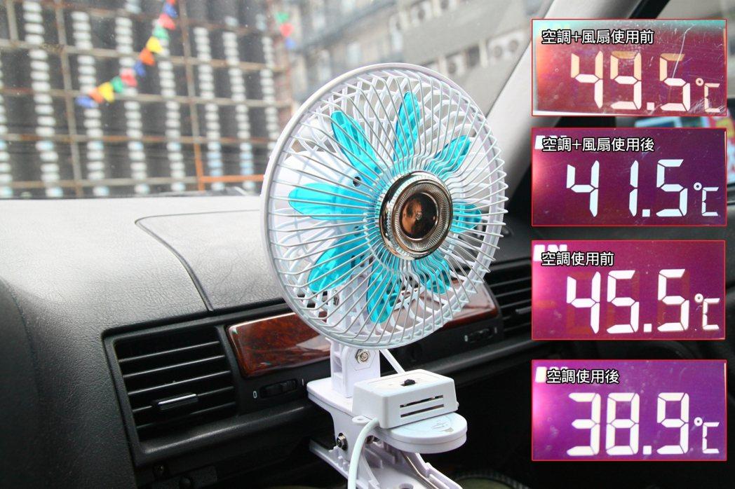 風扇+冷氣的冷房效果,經過五分鐘實測後降約8度,比起單純空調的冷房效果明顯提高但...