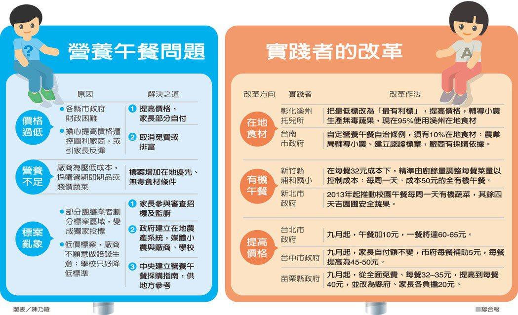 營養午餐問題 實踐者的改革 製表/陳乃綾