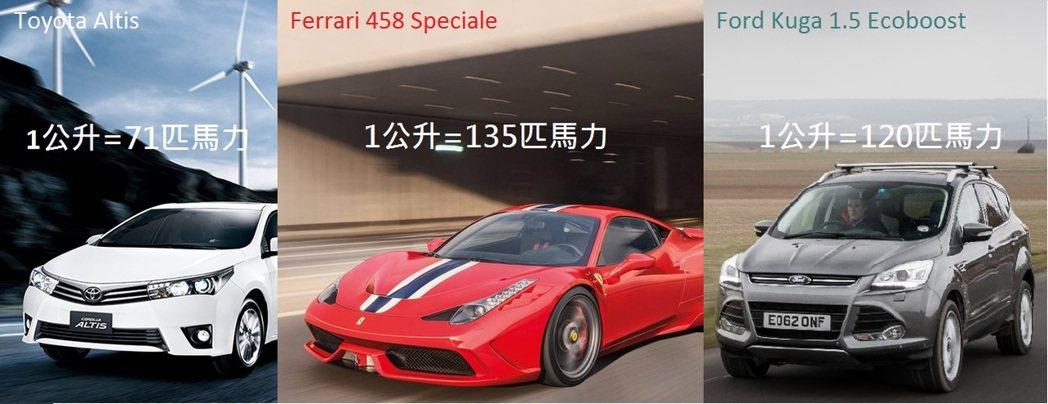 加裝渦輪後,就連休旅車Kuga 1.5的引擎容積效率都能輕易接近超跑458 Sp...