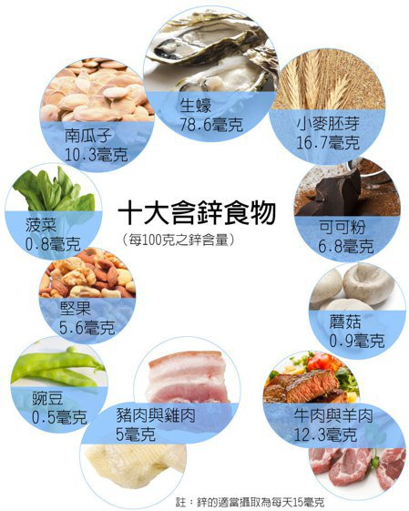 含鋅的食物的圖片搜尋結果