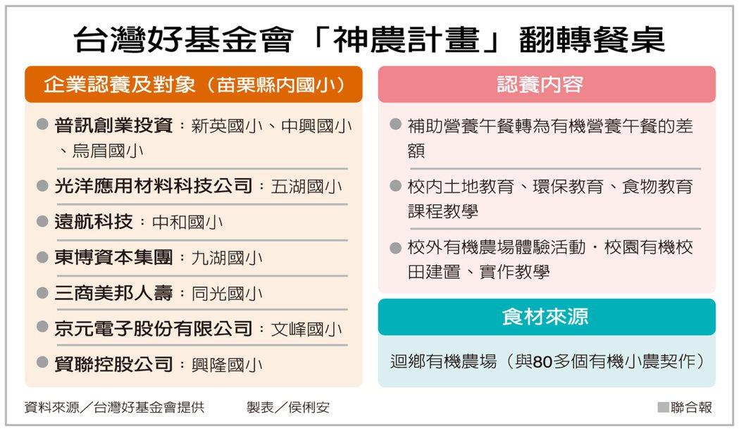 台灣好基金會「神農計畫」翻轉餐桌 資料來源/台灣好基金會提供 製表/侯俐安