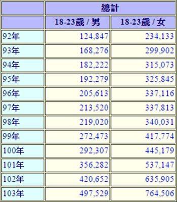 圖片來源/ 各直轄市縣(市)內政公務統計報表網際網路報送系統