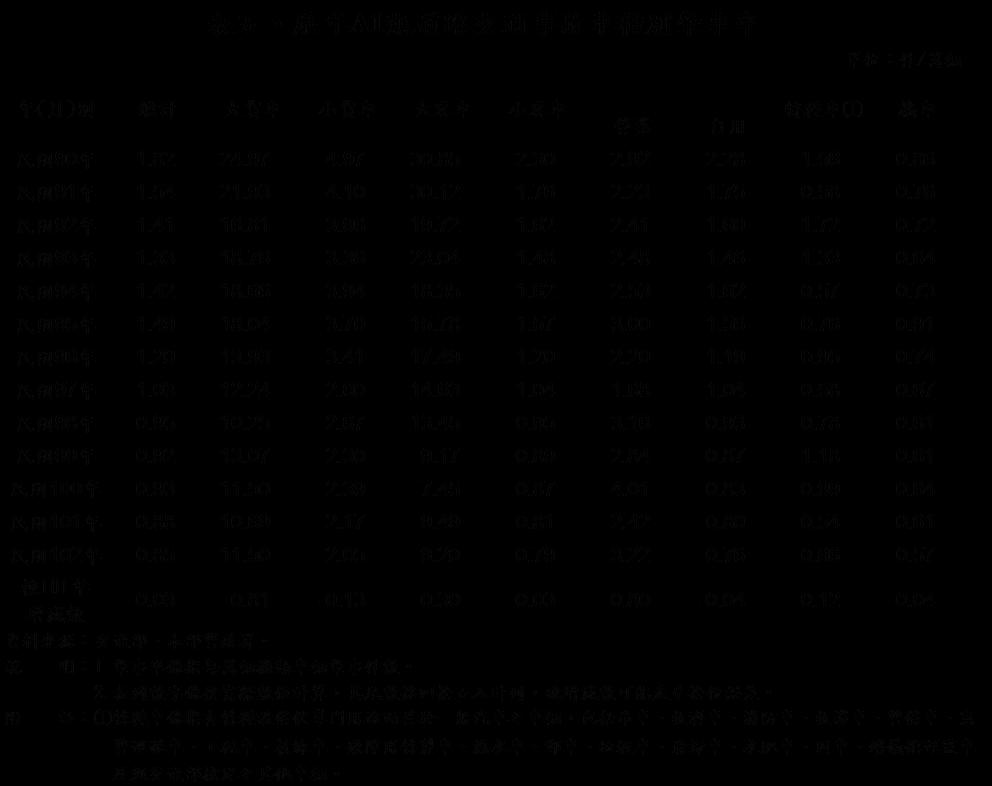 圖表/內政部統計處