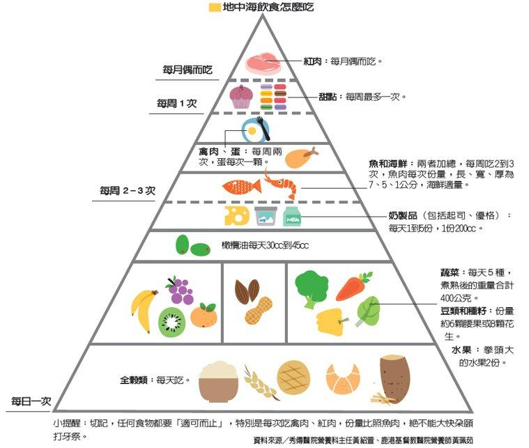 地中海飲食號稱低熱量,偏重天然食材、天然調味、簡單烹飪。 繪圖/杜玉佩