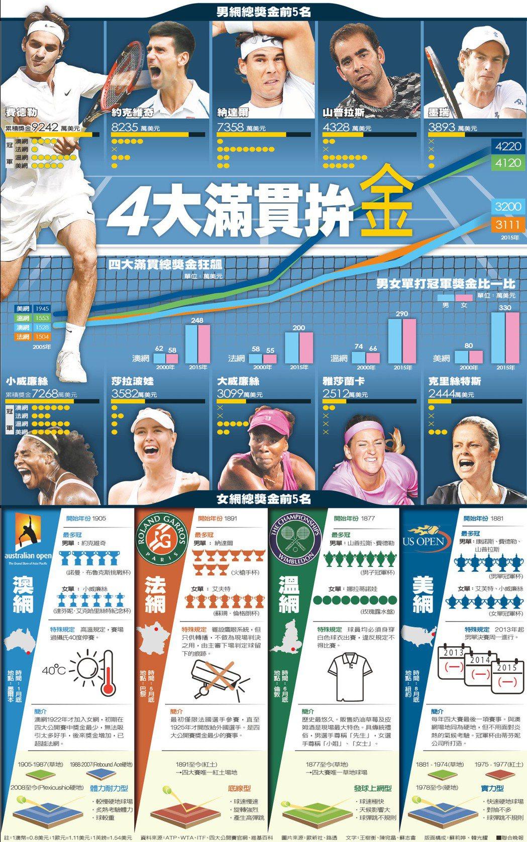 4大滿貫拚金 資料來源:ATP、WTA、ITF、四大公開賽官網、維基百科 圖片...