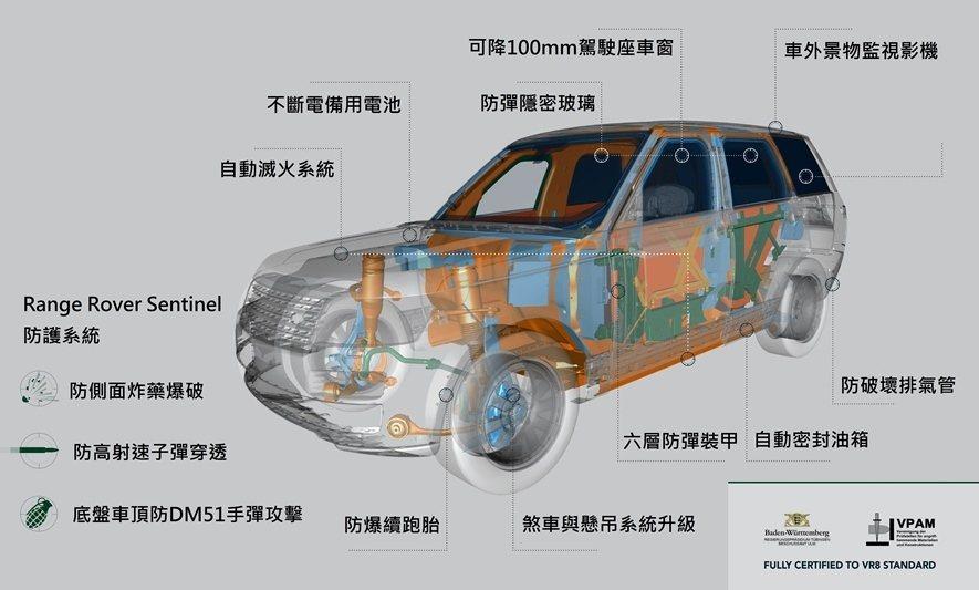 Range Rover Sentinel採取以6層超高張力鋼材所構成的裝甲,能抵擋各種型態的攻擊,車窗也裝載多層次具隱密效果的防彈玻璃。 圖/Land Rover提供