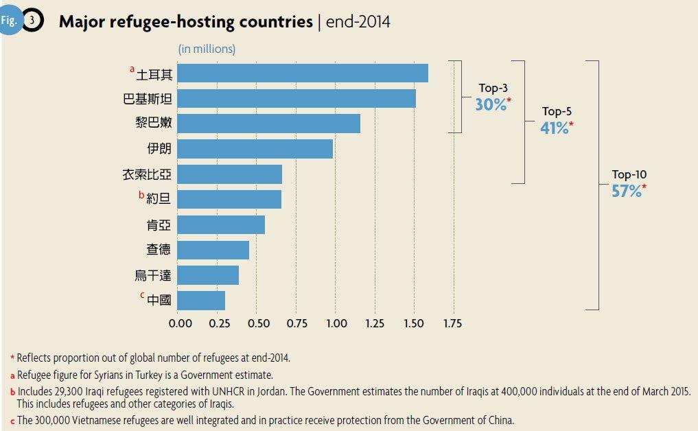 全球10大難民收留國。 圖擷自聯合國難民署(國名修改為中文)