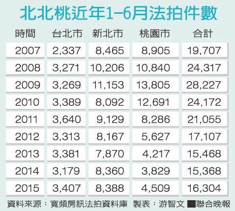 北北桃近年1-6月法拍件數資料來源:寬頻房訊法拍資料庫 製表:游智文
