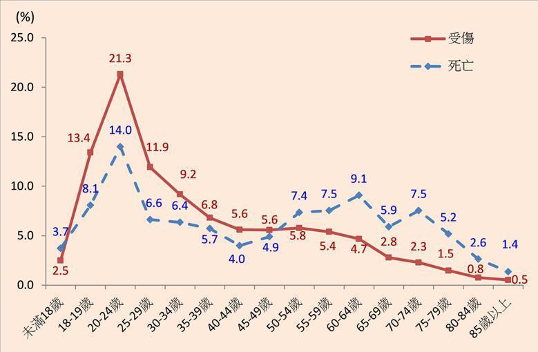 102年A1及A2類機車事故年齡別死傷占率。 資料來源:內政部警政署
