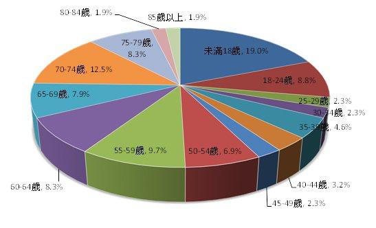 102年A1類機車事故無照駕駛死亡年齡概況。 資料來源:內政部警政署