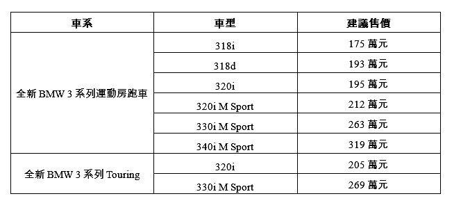 全3系列價格表。 BMW提供