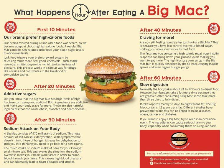 美國一個組織繪製圖表,顯示吃下麥當勞的大麥克漢堡一個小時內,身體會產生的變化。...
