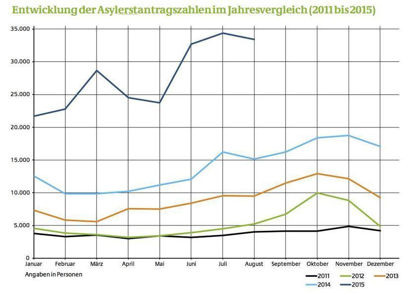 到德國申請庇護的難民人數逐年成長。 圖/德國聯邦移民與難民署