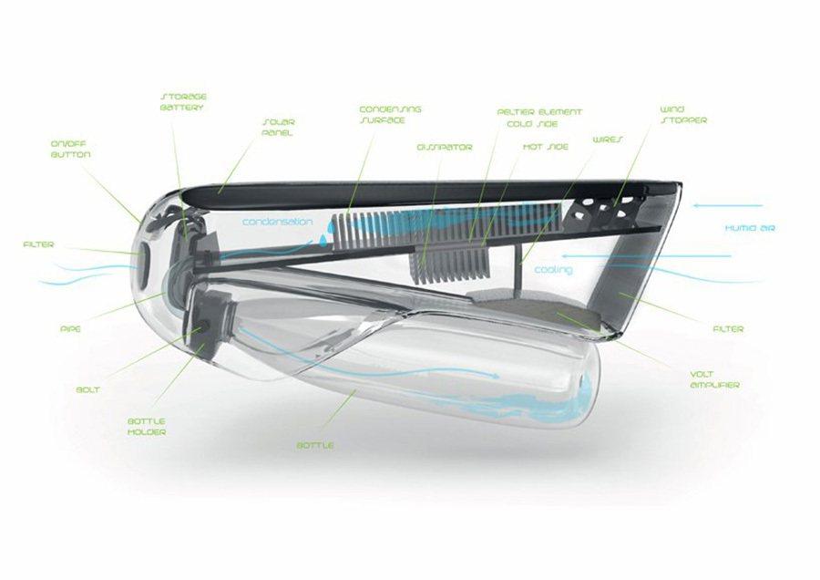 在適合的狀況下,Fontus將可在1個鐘頭內產生半公升的水。 摘自thetechjournal.com