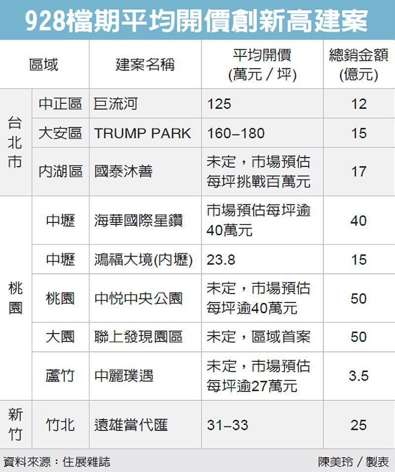928檔期平均開價創新高建案 圖/經濟日報提供
