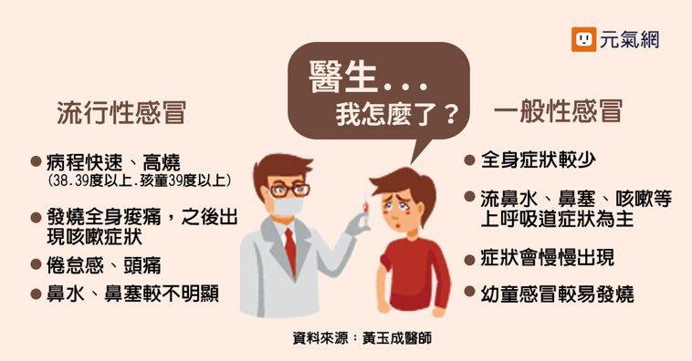 流感?感冒?症狀比一比。 資料來源/黃玉成醫師 製表/陳麗婷、黃琬淑