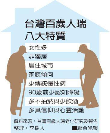 台灣百歲人瑞八大特質資料來源:台灣百歲人瑞老化研究及報告 整理:李樹人