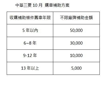 圖/中華三菱提供