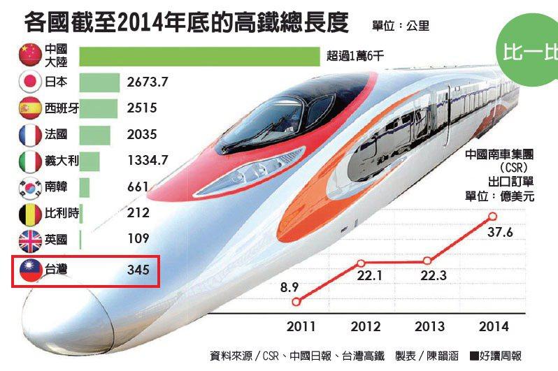 各國高鐵比一比 日本新幹線50年零事故