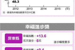 2015/幸福縣市 花蓮拿下第一 平均指數創四年來最高