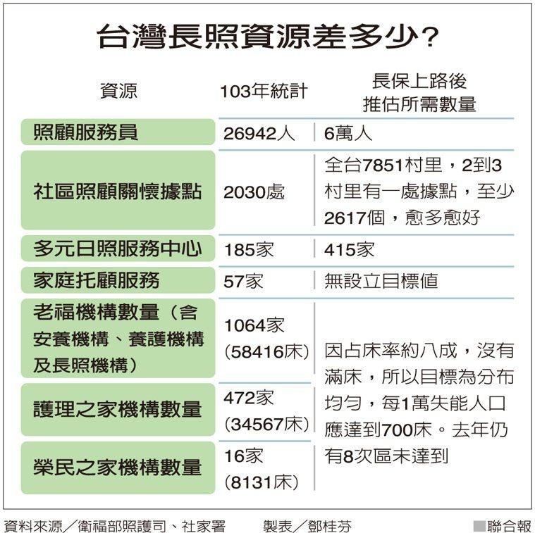 台灣長照資源差多少? 製表/鄧桂芬