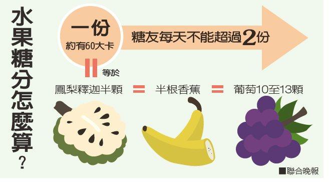 水果糖分怎麼算?