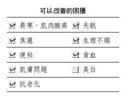 圖/摘自晨星出版《吃的美容事典》