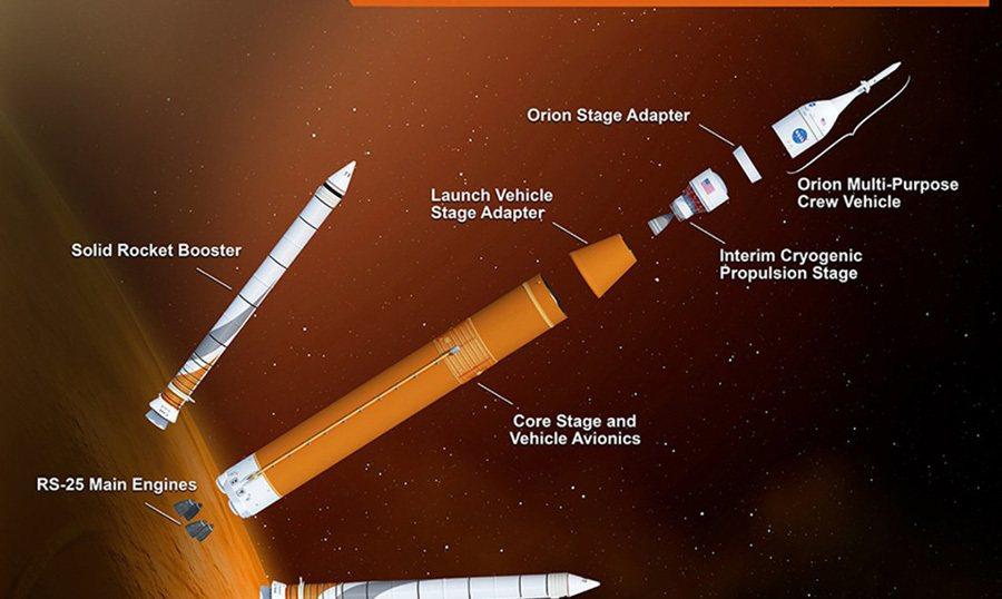 NASA美國航太總署表示,最新 SLS太空發射系統將是他們史上生產過動力最強的火...