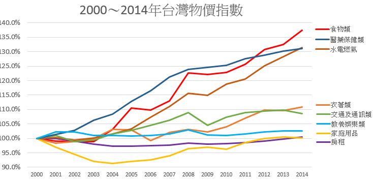 資料來源:行政院主計處 圖/Joe