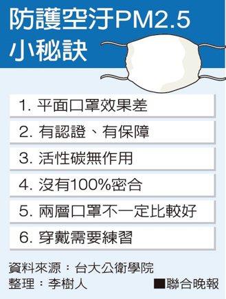 防護空污PM2.5小秘訣。 圖/聯合晚報提供