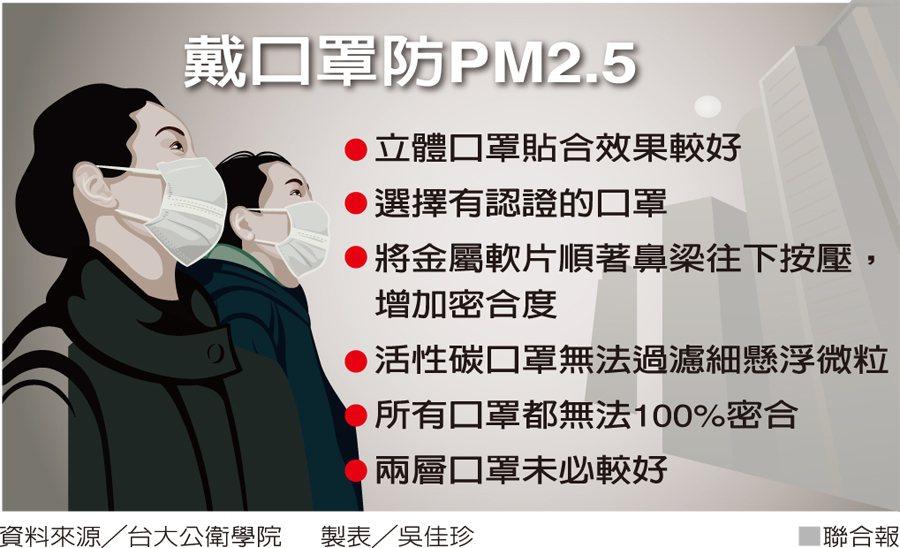 戴口罩防PM2.5 資料來源/台大公衛學院 製表/吳佳珍