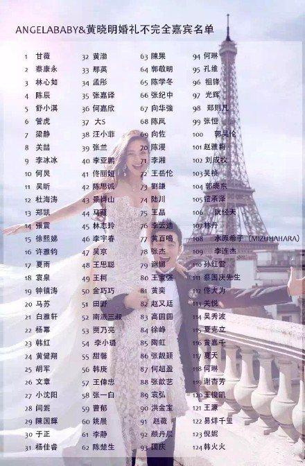 黃曉明與Angelababy(楊穎)今日下午在上海展覽中心舉行婚禮,賓客名單曝光,拔上百位明星,包括蔡康永、林心如、林志玲、大S汪小菲夫妻等明星都在內,被稱是「請了半個娛樂圈」。