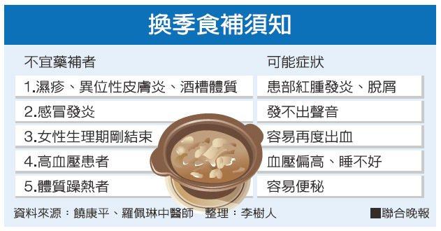 換季食補須知資料來源:饒康平、羅佩琳中醫師 製表:李樹人