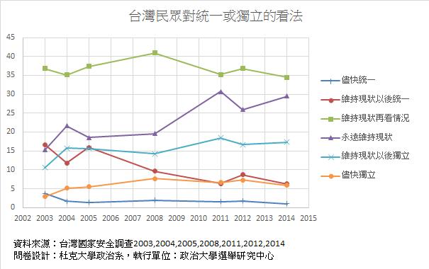 圖一、台灣民眾統獨變化,2003-2014
