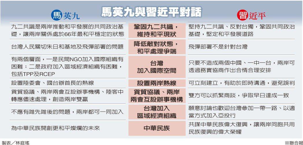馬英九與習近平對話 圖/聯合報提供