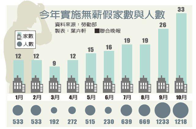 今年實施無薪假家數與人數。資料來源:勞動部 製表:葉卉軒。